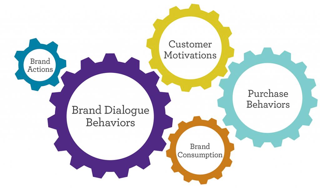 Five Gears: Brand Actions, Brand Dialogue Behaviors, Customer Motivations, Brand Consumption, Purchase Behaviors