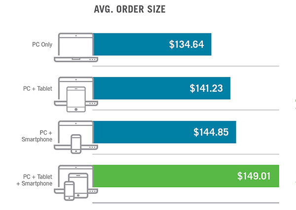 Graph that shows average order size. PC + Tablet + Smartphone $149.01, PC + Smartphone $144.85, PC + Tablet $141.23, PC Only $134.64