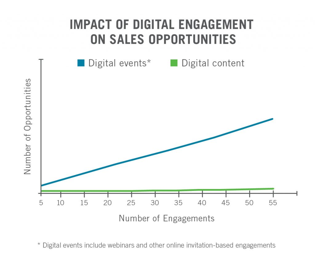 Graph that shows impact of digital engagement on sales opportunities. It shows Digital Events rising and digital content remaining flat.