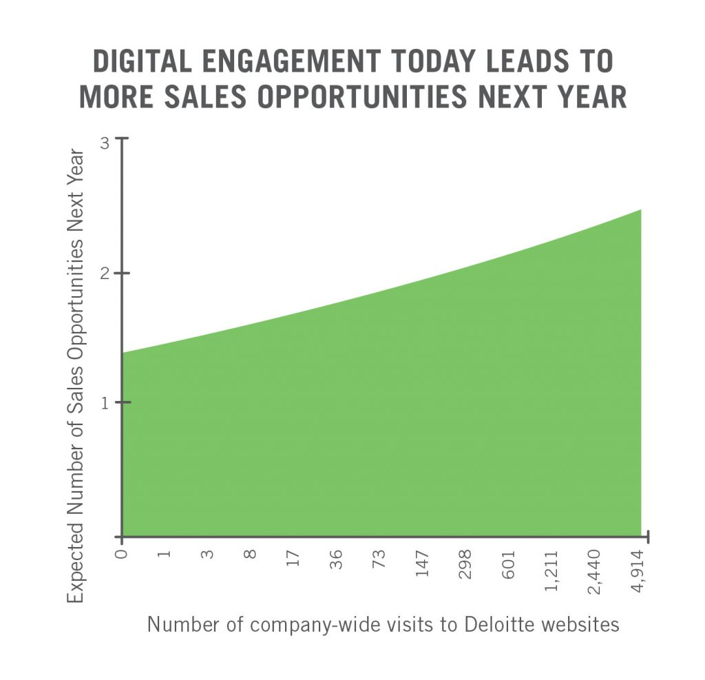 Graph that shows digital engagement today leads to more sales opportunities next year