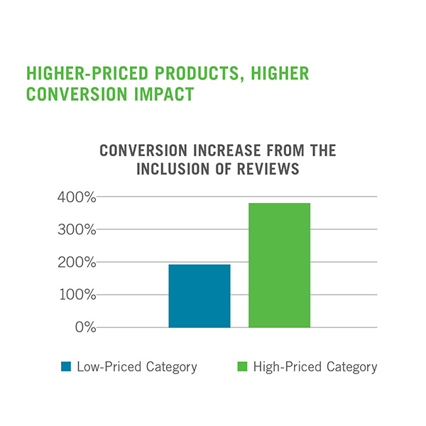 Graph showing conversion increase from the inclusion of reviews - low priced category is 200% and high priced category almost 400%