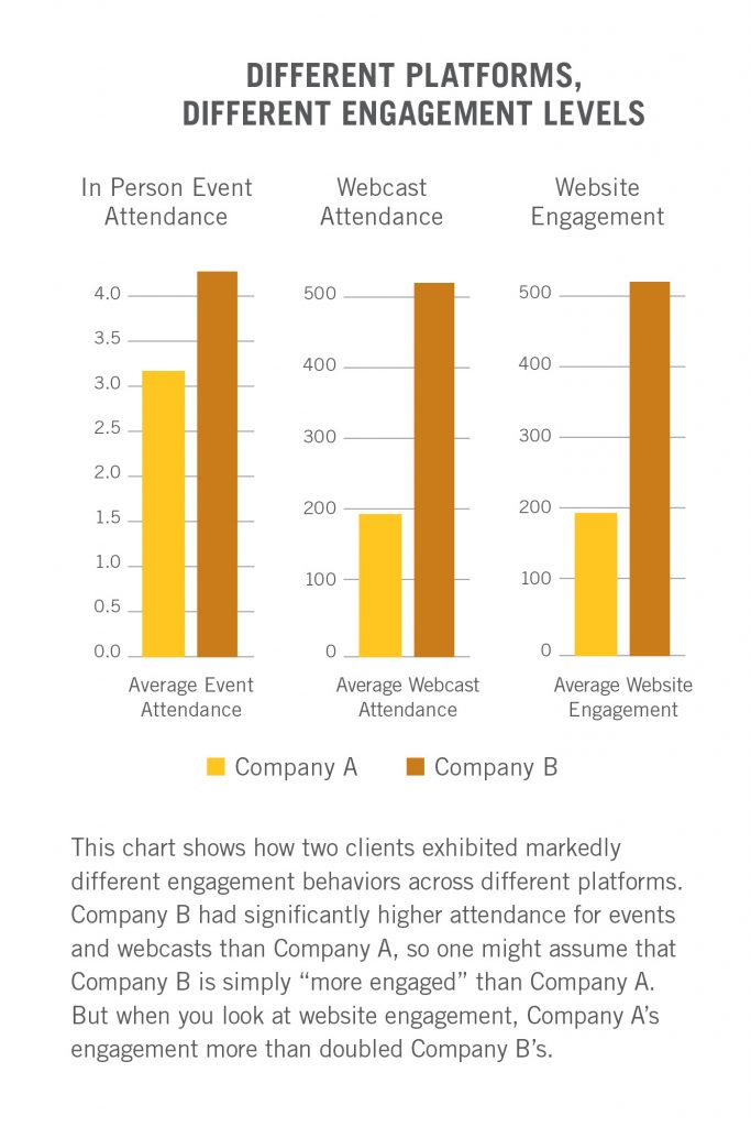 """This chart shows how two clients exhibited markedly different engagement behaviors across different plastofrms. Company B had significantly higher attendance for events and webcasts than Company A, so one might assume that Company B is simply """"more engaged"""" than Company A. But when you look at website engagement, Company A's engagement more than doubled Company B's."""